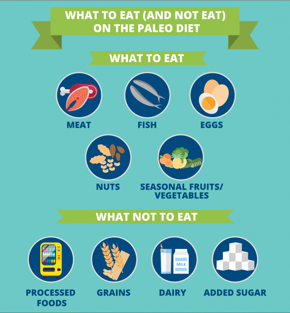 infographic what to eat and not to eat on paleo