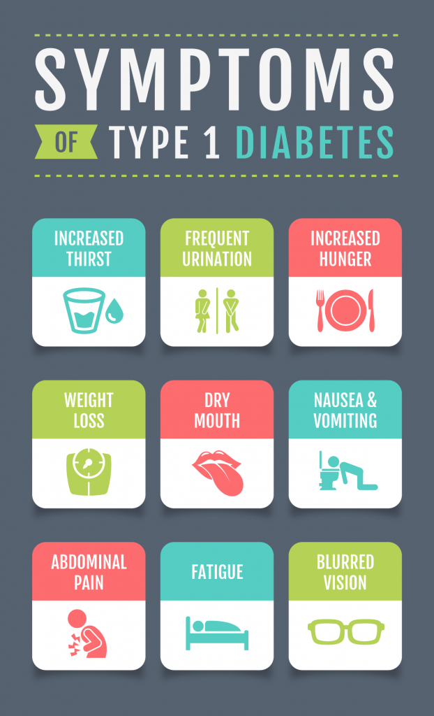 infographic symptoms of type 1 diabetes