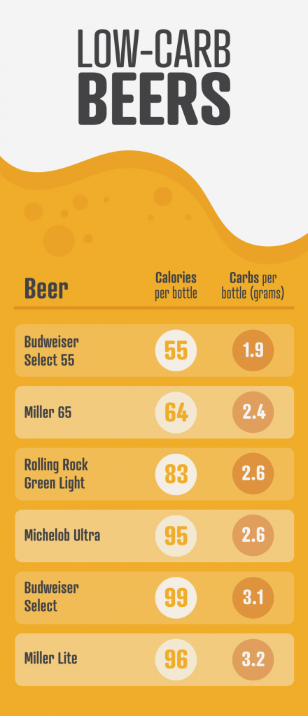 infographic of low-carb beers