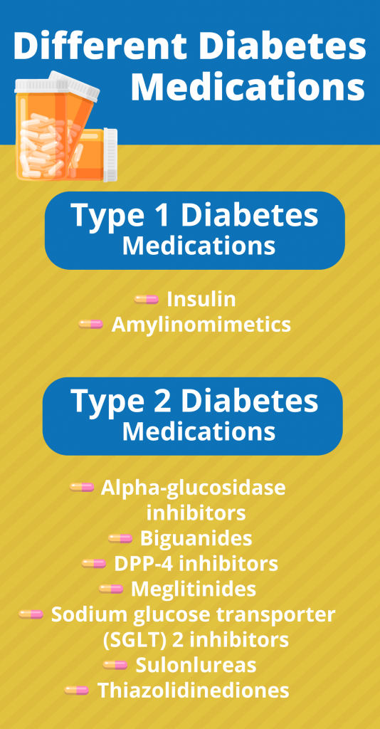different diabetes medications infographic