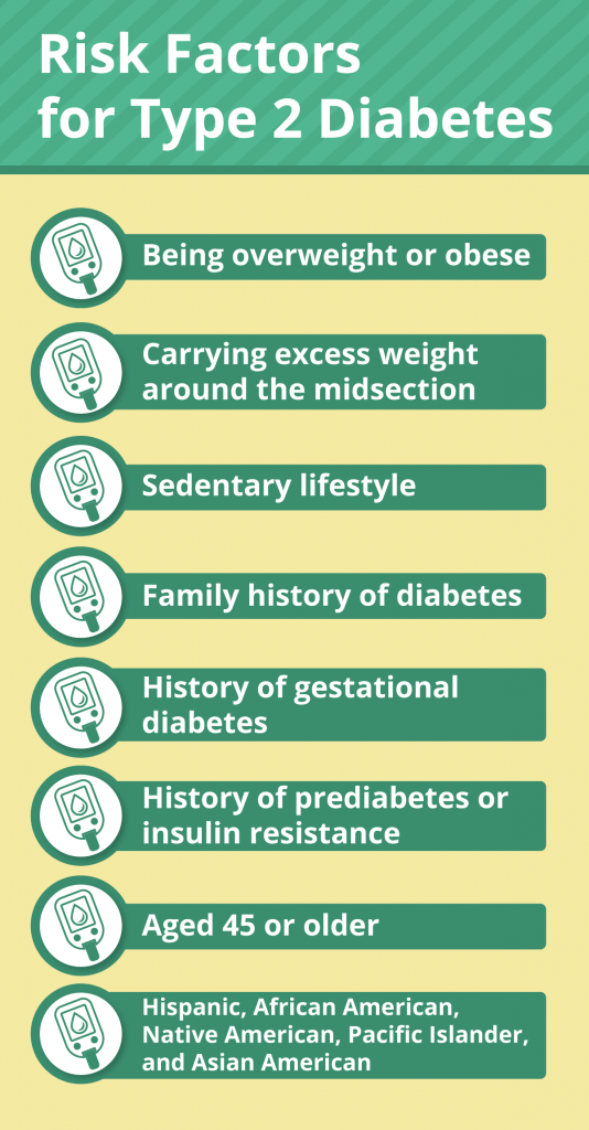 infographic showing type 2 diabetes risk factors