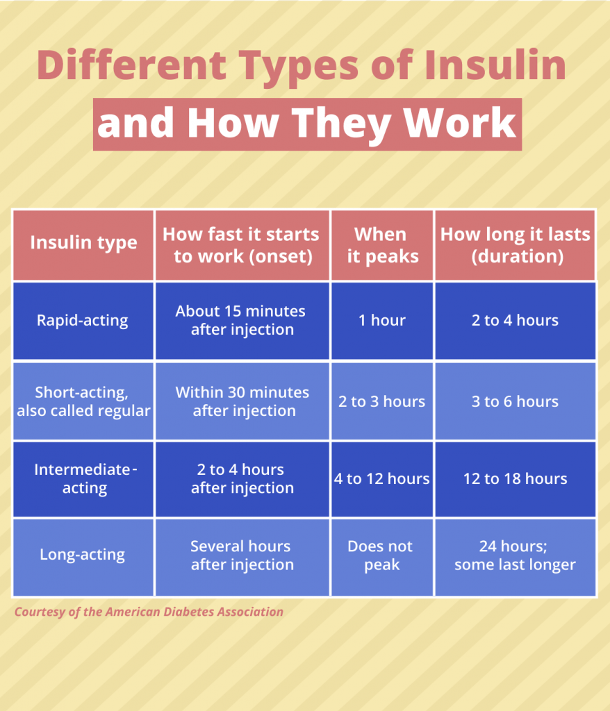 types of insulin and how they work, chart, infographic, diabetes