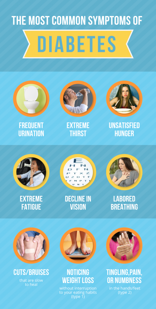 infographic common symptoms of diabetes