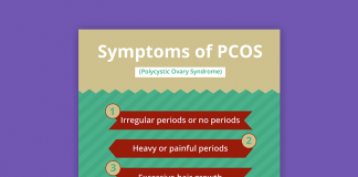 PCOS, diabetes, polycystic ovary syndrome