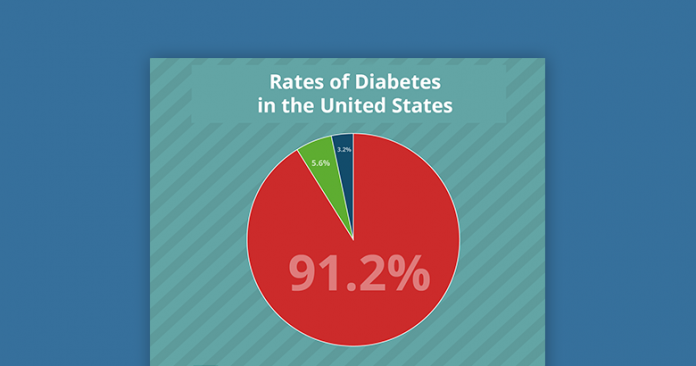 thumbnail rates of diabetes in the united states