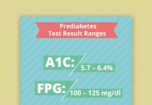 thumbnail prediabetes test result ranges