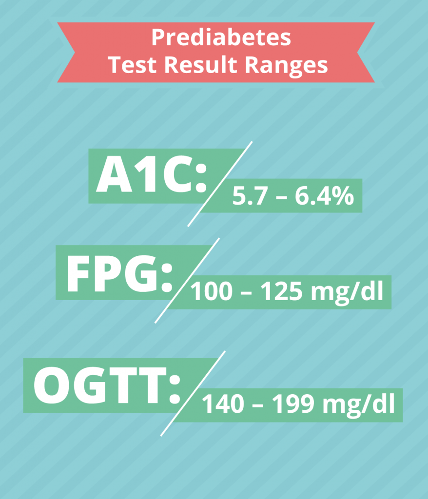 infographic showing prediabetes ranges