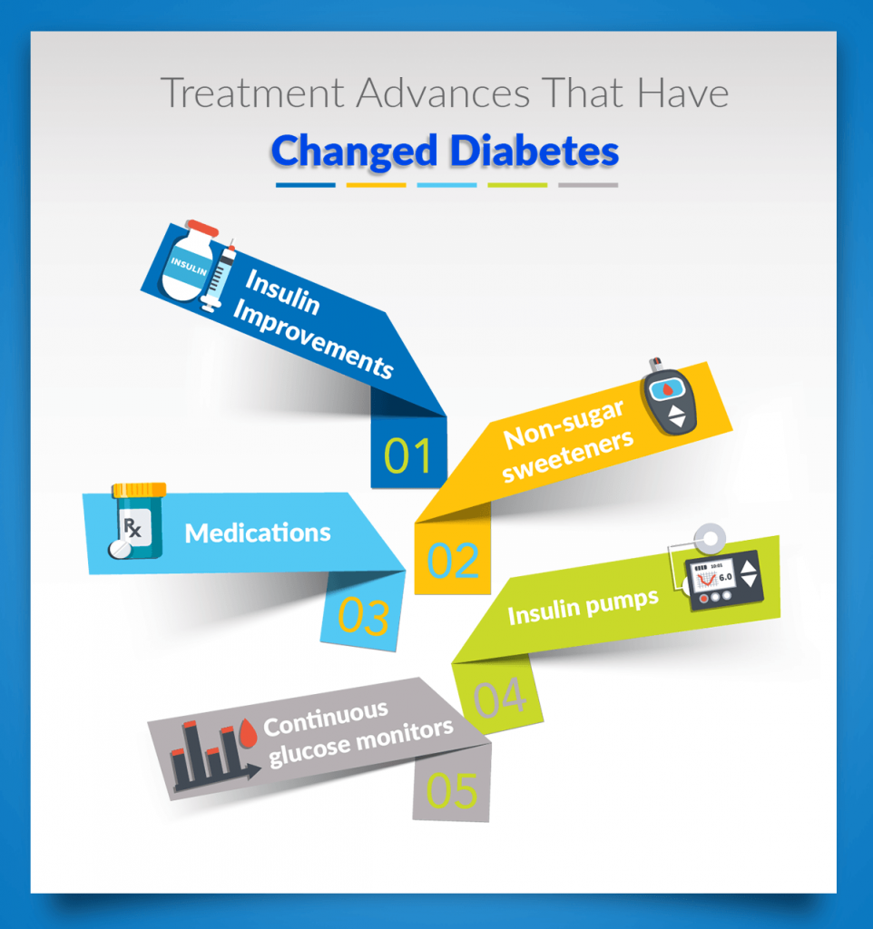 diabetes awareness month, diabetes treatments that have changed diabetes