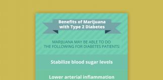 thumbnail benefits of marijuana type 2 diabetes