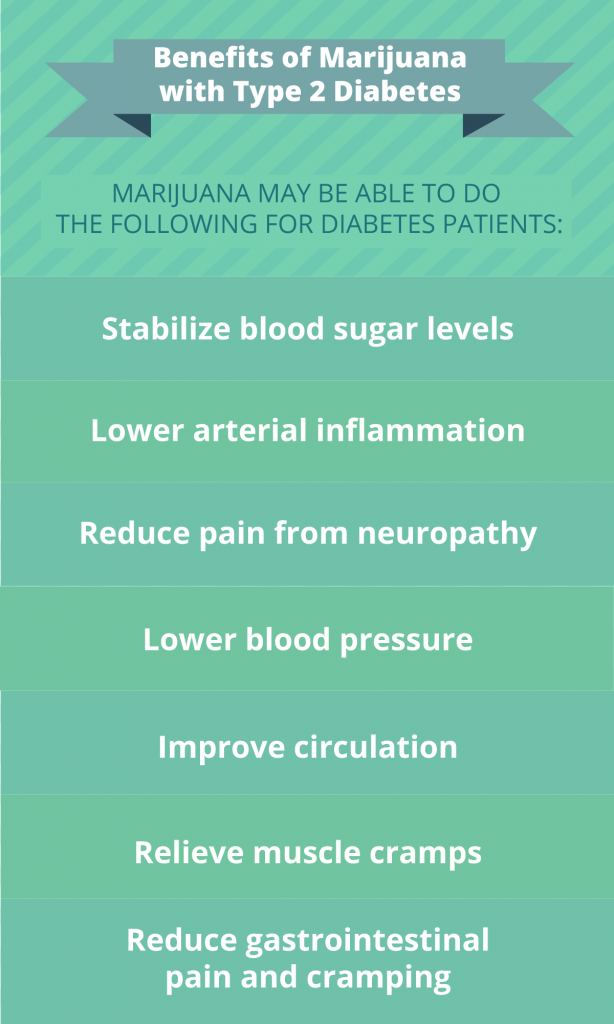 infographic showing benefits of marijuana and diabetes