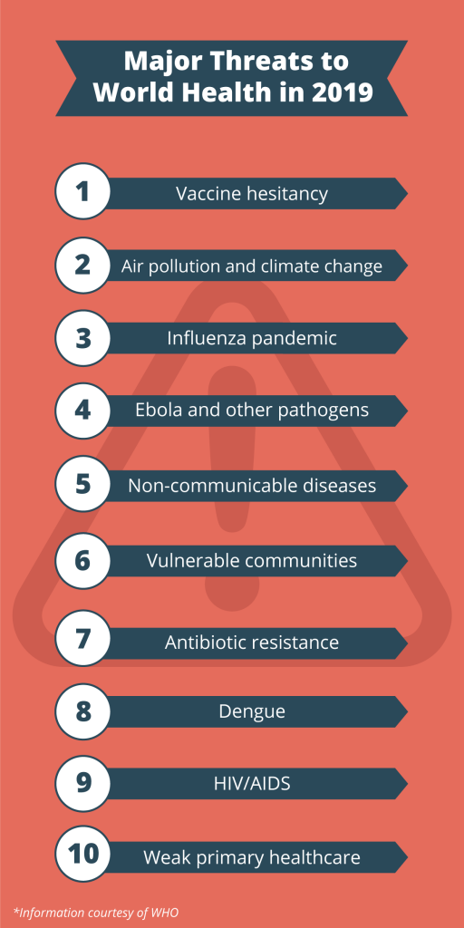 infographic of major world health threats in 2019