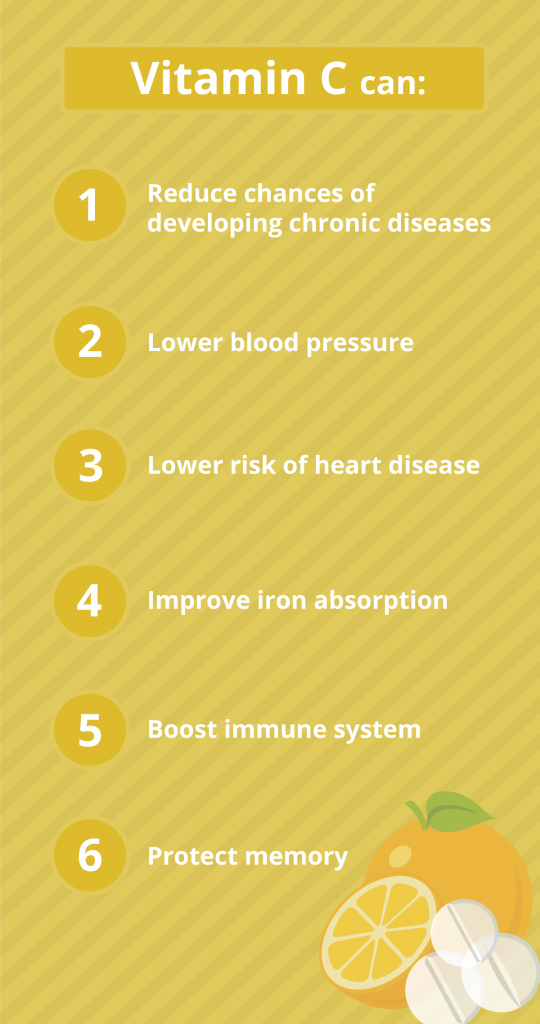 infographic showing benefits of vitamin c