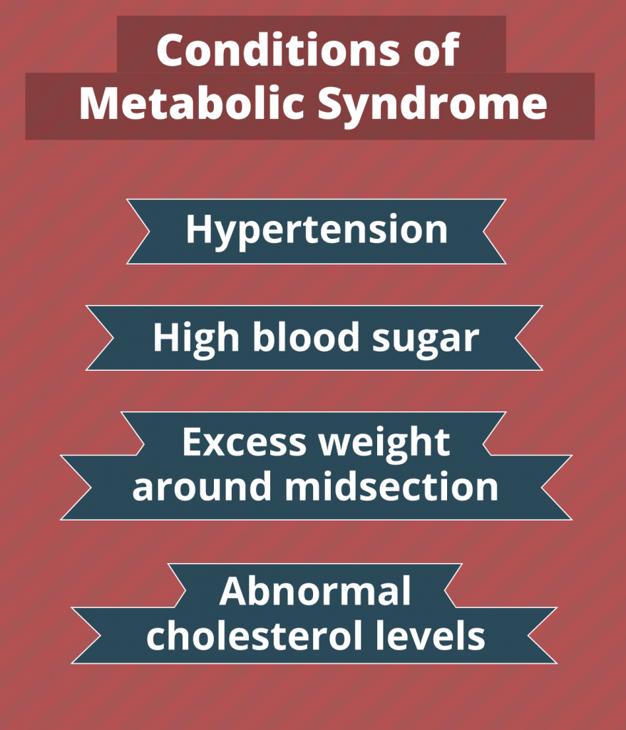 infographic showing metabolic syndrome