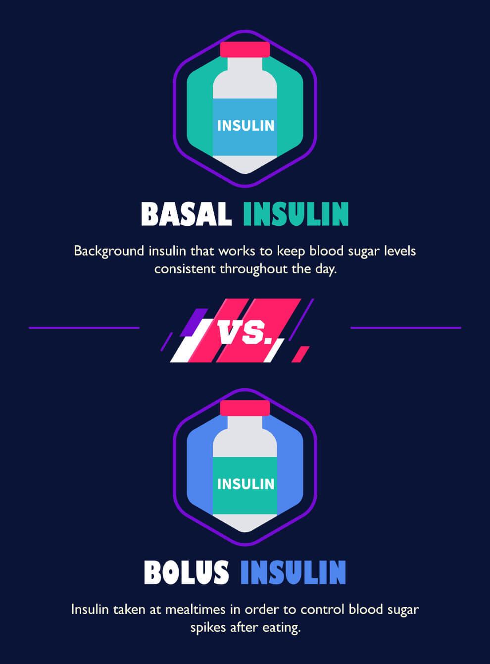 basal bolus
