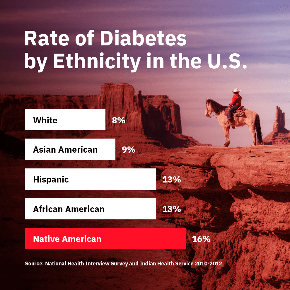 native americans, diabetes, indigenous, type 2 diabetes rates